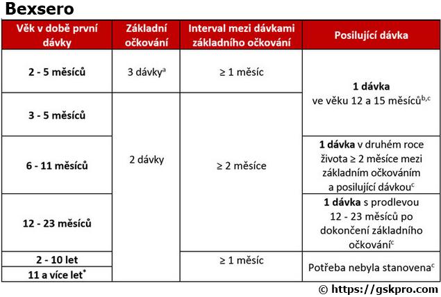 Bexsero - schema