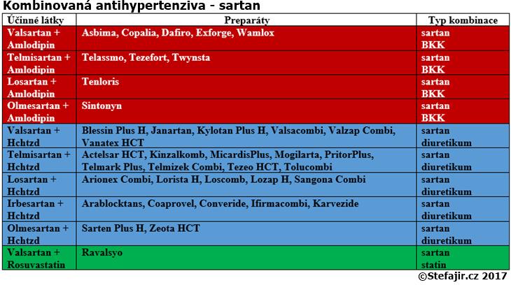 Kombinovana antihypertenziva - 2. cast