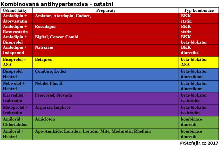 Kombinovana antihypertenziva - ostatni