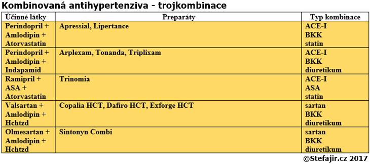 Kombinovana antihypertenziva - trojkombinace