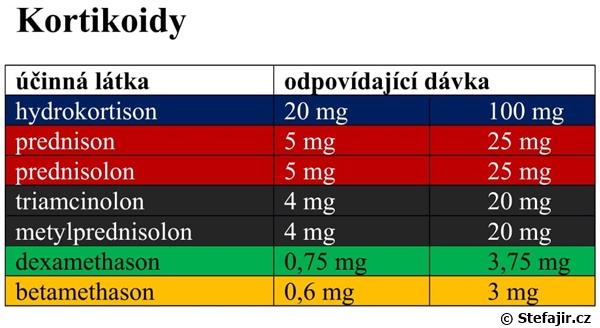 ascorbic acid solubility in water
